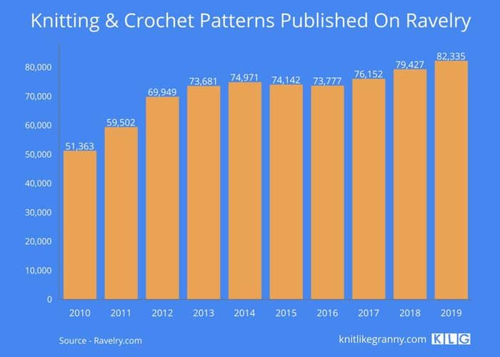 Knitting & Crochet Patterns Published On Ravelry Between 2010-2019