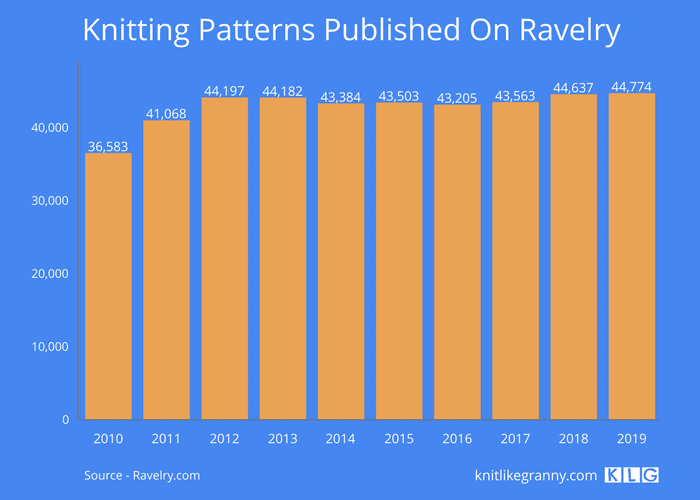Knitting Patterns Published On Ravelry Between 2010-2019
